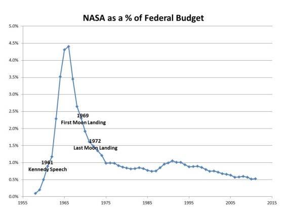 NASA budget grapgh